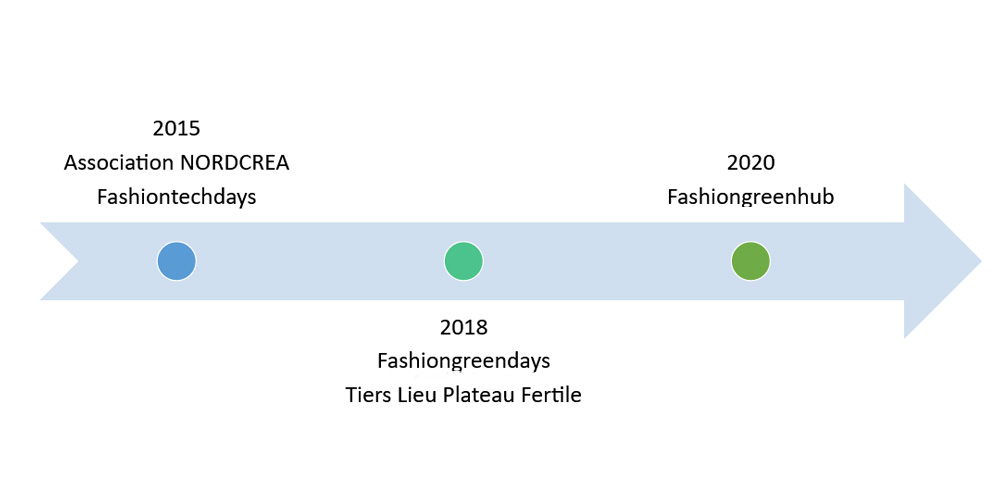 De Nordcrea à Fashiongreenhub