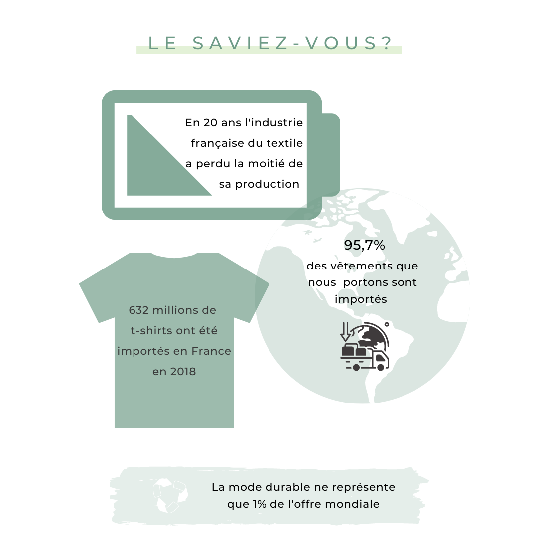 Le saviez-vous ? t-shirt made in france