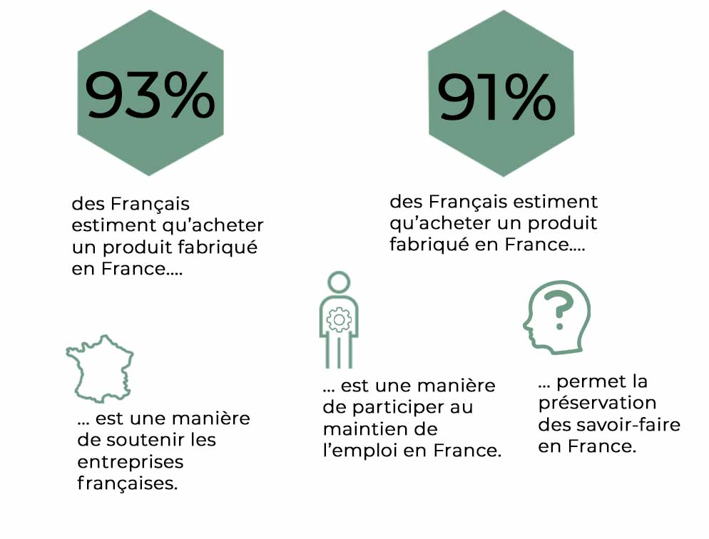 Made in France selon les consommateurs